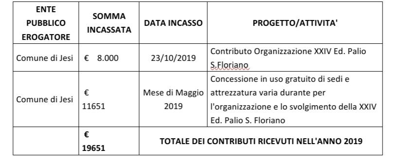 contributi anno 2019